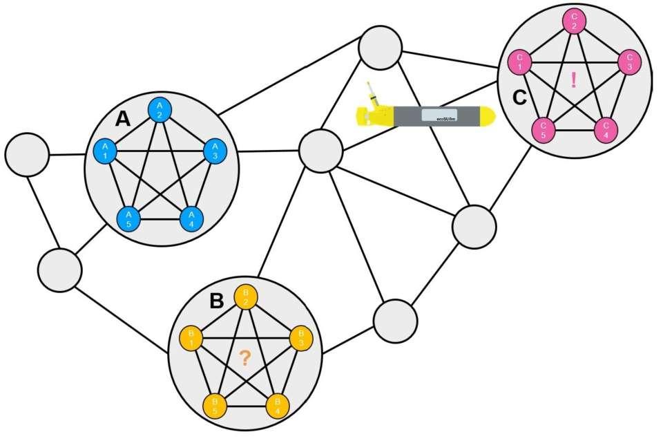 HUDSON - Harvesting of Underwater Data from SensOr Networks